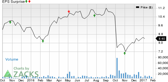 HCP Inc. (HCP) Q4 Earnings: What's in Store for the Stock?