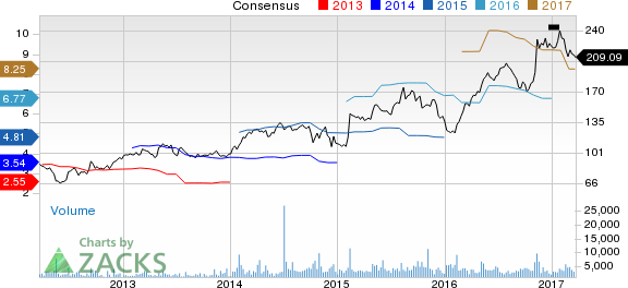 Why Is Martin Marietta (MLM) Down 3.6% Since the Last Earnings Report?