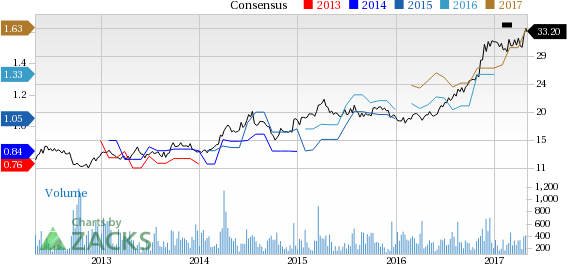 Top Ranked Momentum Stocks to Buy for May 2nd