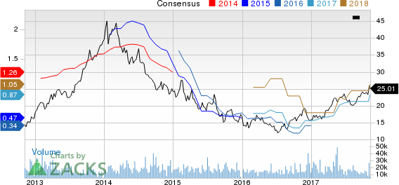 Melco Crown Entertainment Limited Price and Consensus