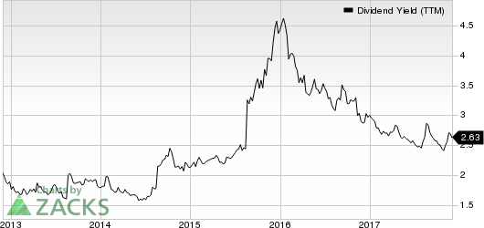 Cummins Inc. Dividend Yield (TTM)