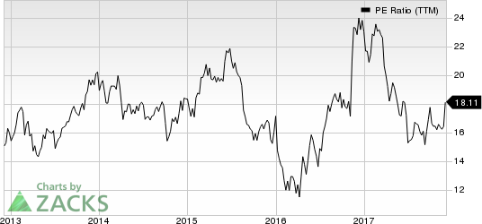 Stifel Financial Corporation PE Ratio (TTM)