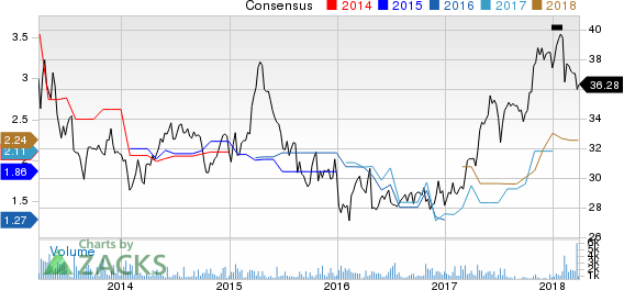 Canon, Inc. Price and Consensus