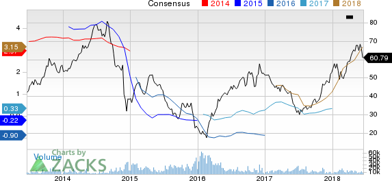 Continental Resources, Inc. Price and Consensus