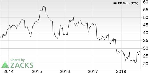 World Fuel Services Corporation PE Ratio (TTM)