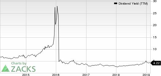Teekay LNG Partners L.P. Dividend Yield (TTM)