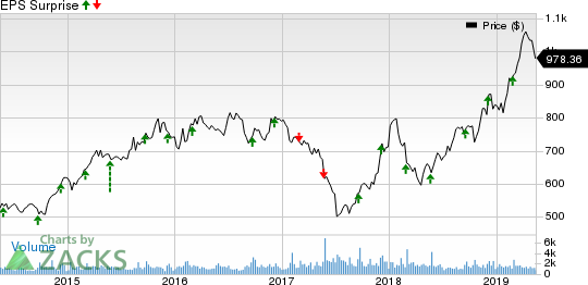 AutoZone, Inc. Price and EPS Surprise