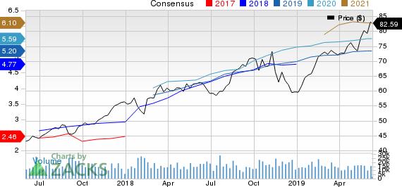 The Progressive Corporation Price and Consensus