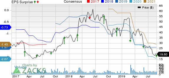 Nutanix Inc. Price, Consensus and EPS Surprise