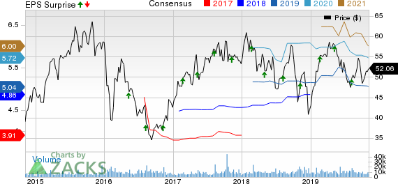 Norwegian Cruise Line Holdings Ltd. Price, Consensus and EPS Surprise