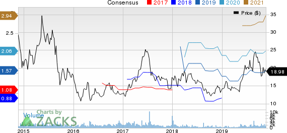 QIWI PLC Price and Consensus