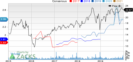 Newtek Business Services Corp. Price and Consensus
