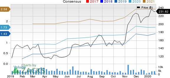 DexCom, Inc. Price and Consensus