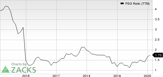 PolyOne Corporation PEG Ratio (TTM)