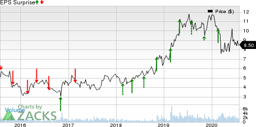 Great Lakes Dredge  Dock Corporation Price and EPS Surprise