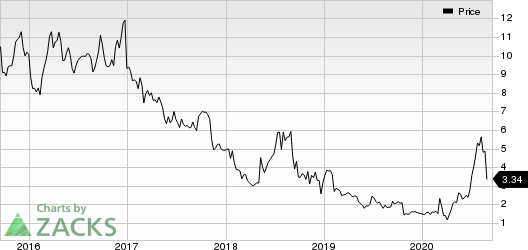 OPKO Health, Inc. Price