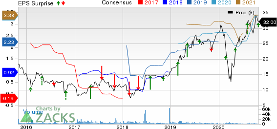 RentACenter, Inc. Price, Consensus and EPS Surprise
