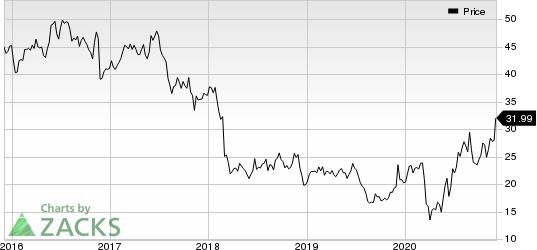 Patterson Companies, Inc. Price