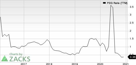 Meritage Homes Corporation PEG Ratio (TTM)