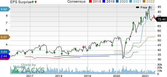 Hologic, Inc. Price, Consensus and EPS Surprise