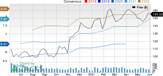 Microchip Technology Incorporated Price and Consensus