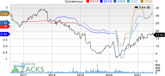 Realogy Holdings Corp. Price and Consensus