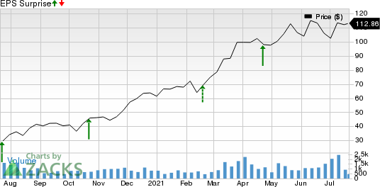 Herc Holdings Inc. Price and EPS Surprise
