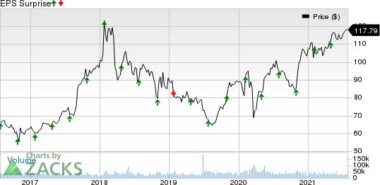 AbbVie Inc. Price and EPS Surprise
