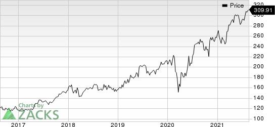 Linde plc Price