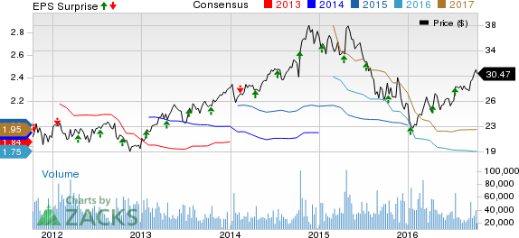 CSX Corporation (CSX) Beats on Q3 Earnings and Revenues