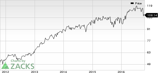 Honeywell (HON) Q3: Earnings & Revenues Beat Estimates