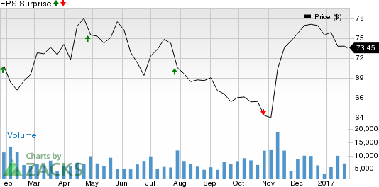 Should You Sell T. Rowe Price Group (TROW) Before Earnings?