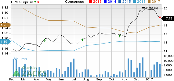 TCF Financial (TCB) Fell 7.5% as Q4 Earnings Lag; Costs Up