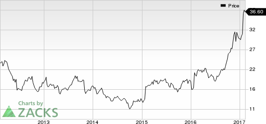 II-VI Incorporated (IIVI) Jumps: Stock Moves 5.9% Higher