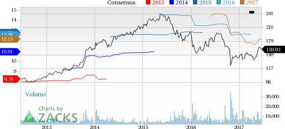 Why Is McKesson (MCK) Up 13% Since the Last Earnings Report?