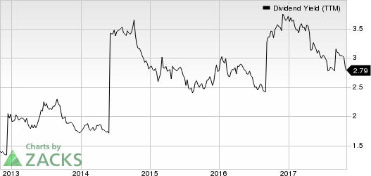 First American Corporation (The) Dividend Yield (TTM)