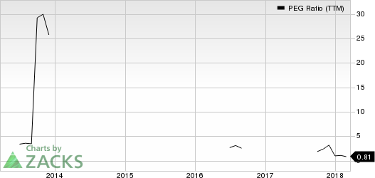 Electro Scientific Industries, Inc. PEG Ratio (TTM)