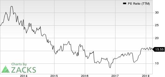 TrueBlue, Inc. PE Ratio (TTM)