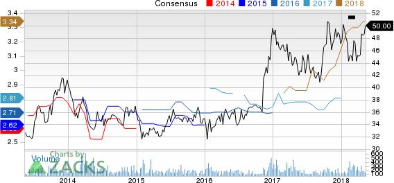 Community Trust Bancorp, Inc. Price and Consensus