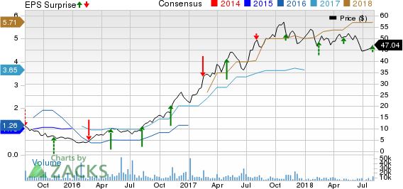 Chemours Company (The) Price, Consensus and EPS Surprise