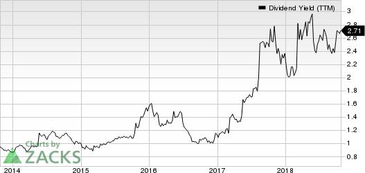 DICK'S Sporting Goods, Inc. Dividend Yield (TTM)