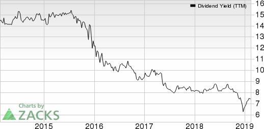 Garrison Capital Inc. Dividend Yield (TTM)