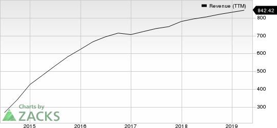 FireEye, Inc. Revenue (TTM)