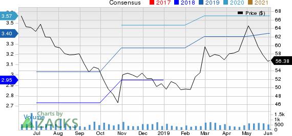 McGrath RentCorp Price and Consensus