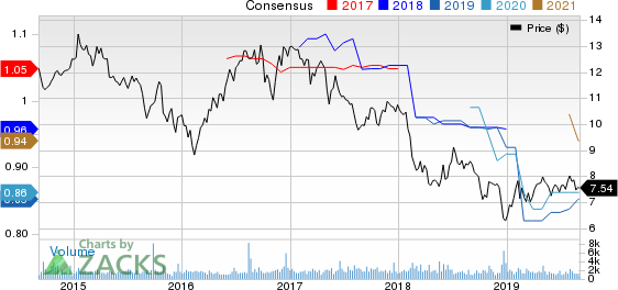 Franklin Street Properties Corp. Price and Consensus