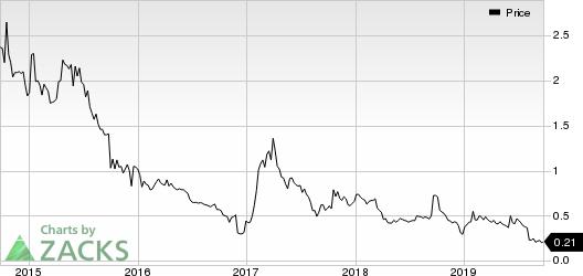 Protalix BioTherapeutics, Inc. Price