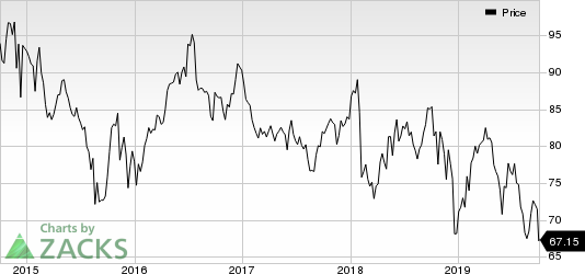 Exxon Mobil Corporation Price