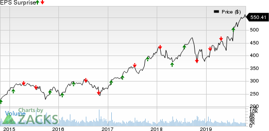 The Sherwin-Williams Company Price and EPS Surprise