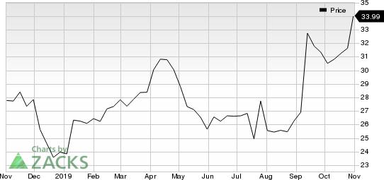 LKQ Corporation Price