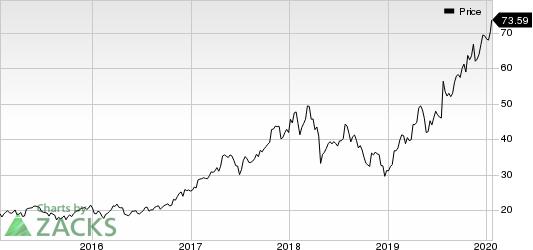 Teradyne, Inc. Price